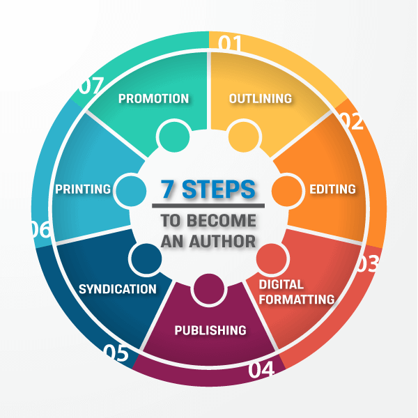7 Step Process To Become An Author